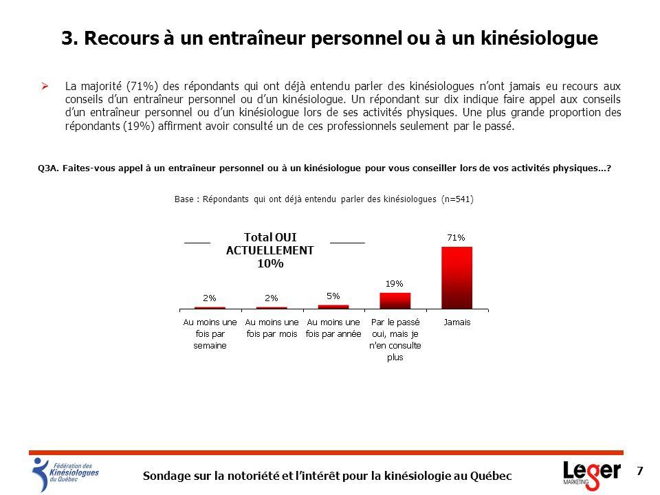 Sondage sur la notoriété et lintérêt pour la kinésiologie au Québec 8 La majorité des répondants qui nont jamais entendu parler des kinésiologues (72%) nont jamais eu recours aux conseils dun entraîneur personnel.