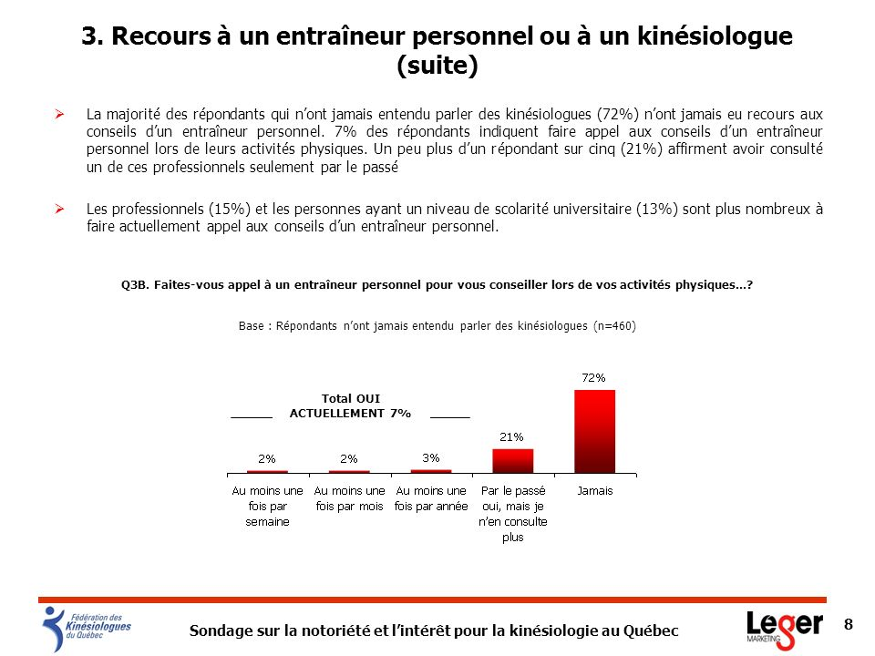 Sondage sur la notoriété et lintérêt pour la kinésiologie au Québec 9 Dans lensemble, la grande majorité des Québécois (72%) na jamais consulté un entraîneur physique ou un kinésiologue pour obtenir des conseils lors dactivités physiques.