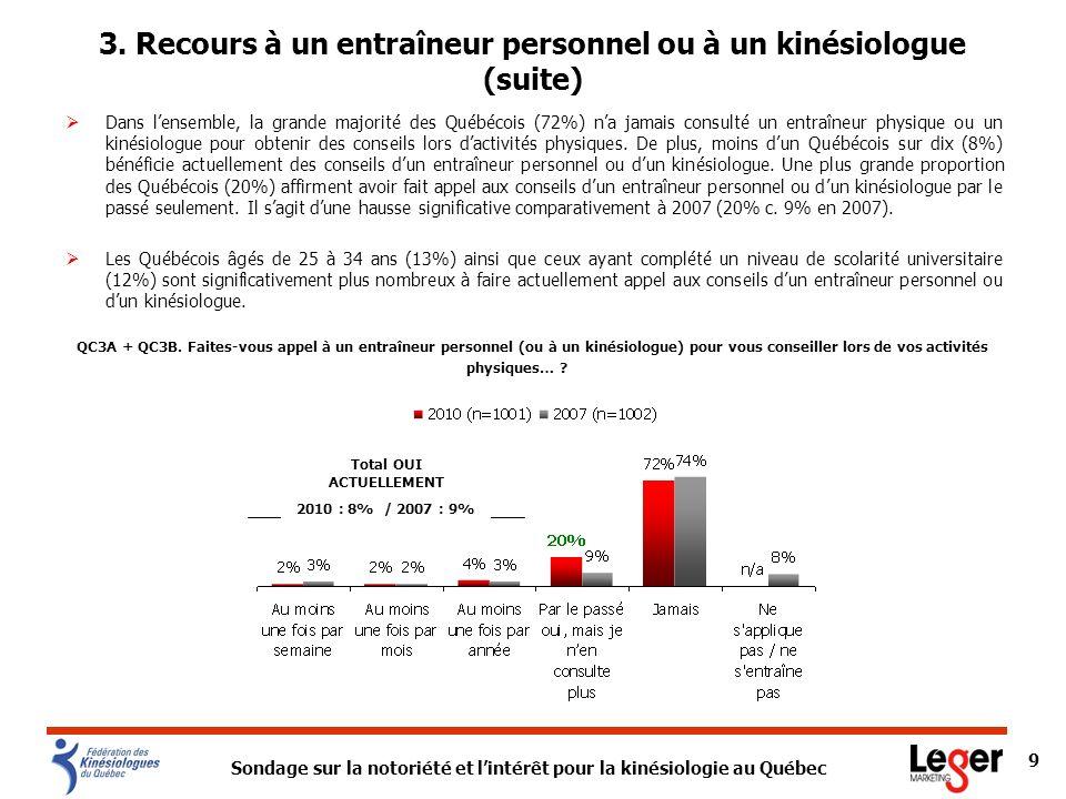 Sondage sur la notoriété et lintérêt pour la kinésiologie au Québec 9 Dans lensemble, la grande majorité des Québécois (72%) na jamais consulté un ent