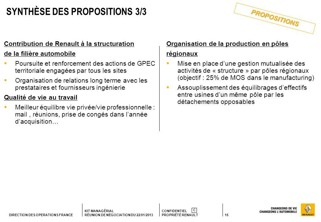 15 KIT MANAGÉRIAL RÉUNION DE NÉGOCIATION DU 22/01/2013 CONFIDENTIEL PROPRIÉTÉ RENAULT C DIRECTION DES OPERATIONS FRANCE Contribution de Renault à la s