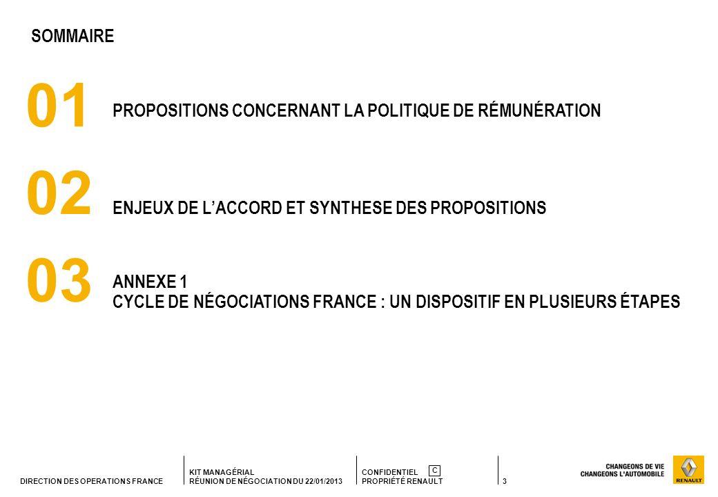 3 KIT MANAGÉRIAL RÉUNION DE NÉGOCIATION DU 22/01/2013 CONFIDENTIEL PROPRIÉTÉ RENAULT C DIRECTION DES OPERATIONS FRANCE 01 PROPOSITIONS CONCERNANT LA P
