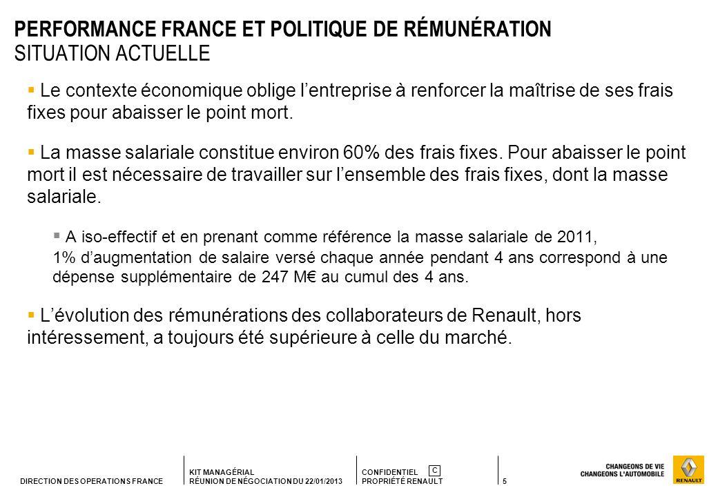 5 KIT MANAGÉRIAL RÉUNION DE NÉGOCIATION DU 22/01/2013 CONFIDENTIEL PROPRIÉTÉ RENAULT C DIRECTION DES OPERATIONS FRANCE PERFORMANCE FRANCE ET POLITIQUE