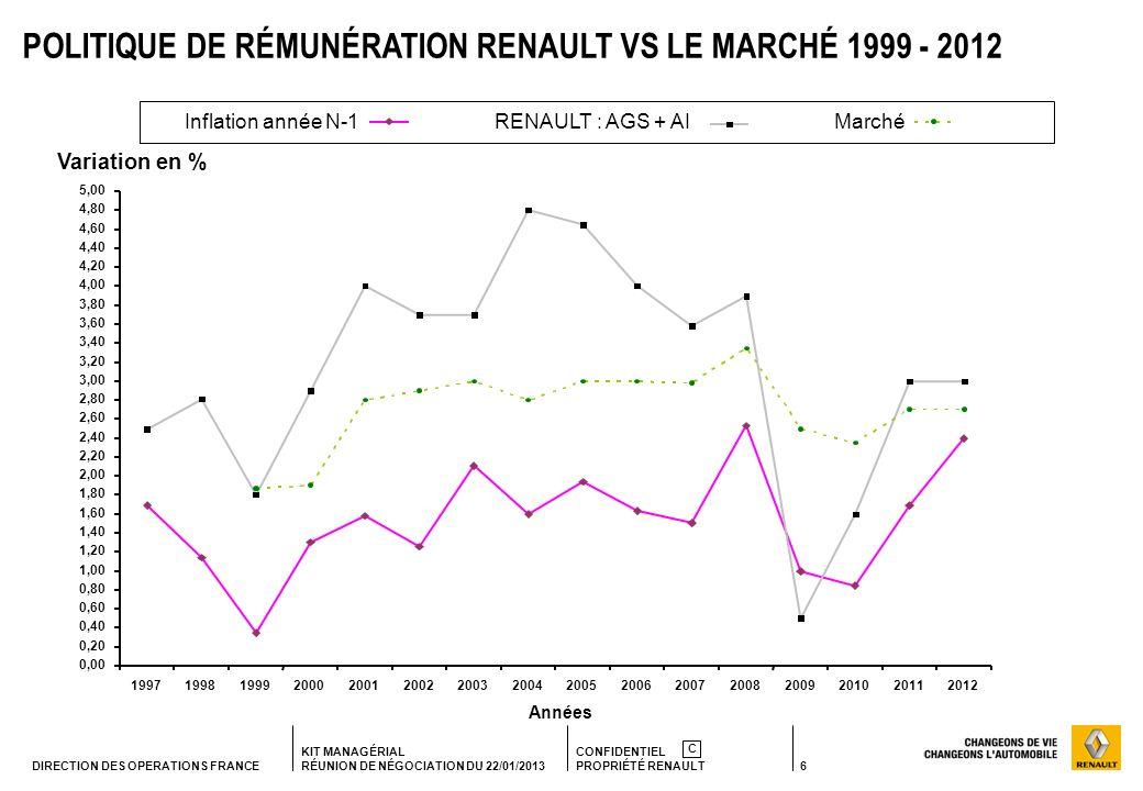 6 KIT MANAGÉRIAL RÉUNION DE NÉGOCIATION DU 22/01/2013 CONFIDENTIEL PROPRIÉTÉ RENAULT C DIRECTION DES OPERATIONS FRANCE Inflation année N-1RENAULT : AG