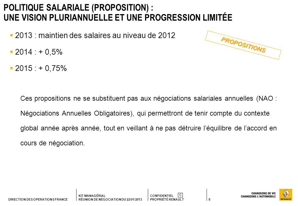 8 KIT MANAGÉRIAL RÉUNION DE NÉGOCIATION DU 22/01/2013 CONFIDENTIEL PROPRIÉTÉ RENAULT C DIRECTION DES OPERATIONS FRANCE POLITIQUE SALARIALE (PROPOSITIO