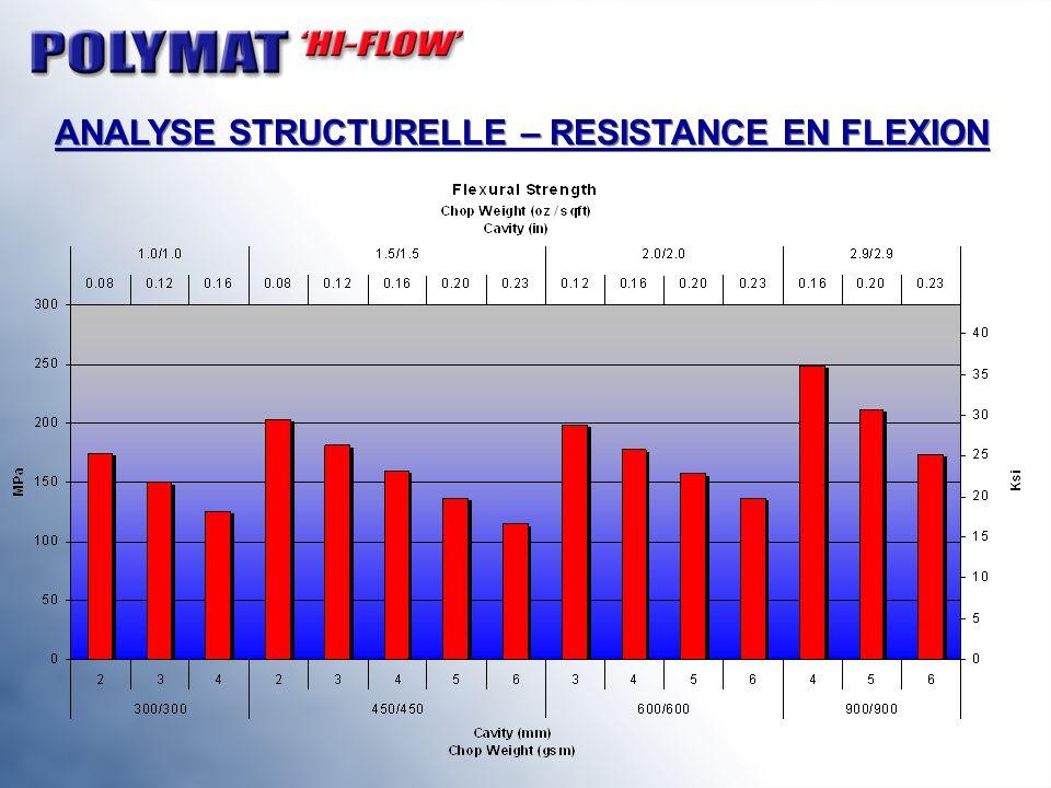 ANALYSE STRUCTURELLE – RESISTANCE EN FLEXION