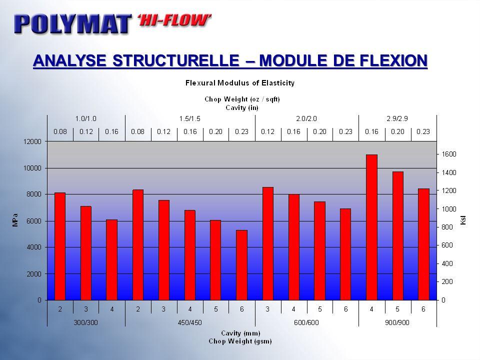 ANALYSE STRUCTURELLE – MODULE DE FLEXION