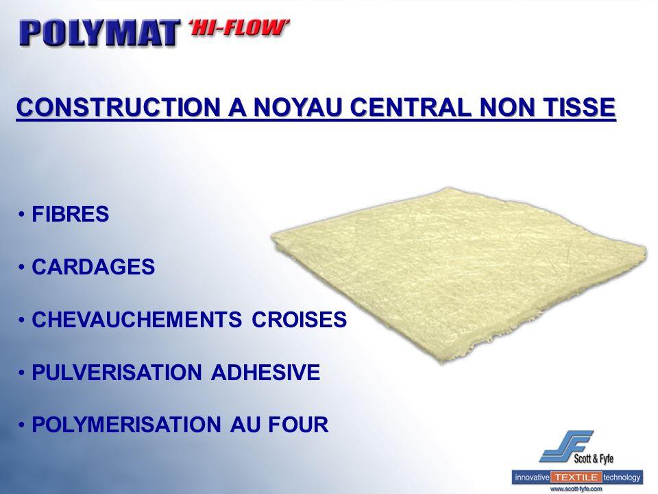 CONSTRUCTION A NOYAU CENTRAL NON TISSE FIBRES CARDAGES CHEVAUCHEMENTS CROISES PULVERISATION ADHESIVE POLYMERISATION AU FOUR