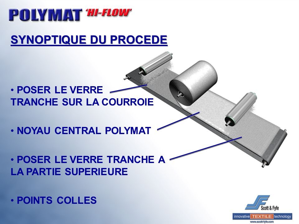 CONSTRUCTION – LAMINE 3 COUCHES COUCHE SUPERIEURE/COUCHE INFERIEURE MECHES DE VERRE TRANCHE, COLLAGE PAR POINTS SUR NOYAU CENTRAL NOYAU CENTRAL NOYAU CENTRAL TECHNIQUE THERMOPLASTIQUE (MASSE DU NOYAU CENTRAL : 105 – 220g/m²) MASSE DU LAMINE – 705 – 2 220g/m² MECHES DE VERRE TRANCHE, COLLAGE PAR POINTS SUR NOYAU CENTRAL
