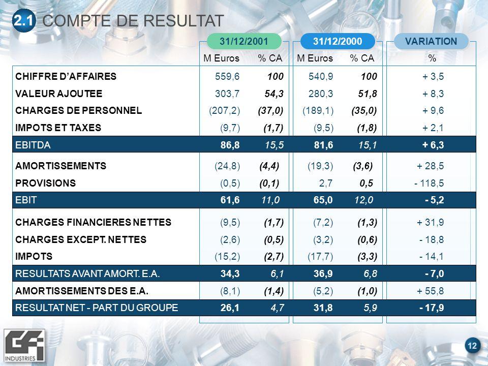 12 COMPTE DE RESULTAT 2.1 31/12/2001 M Euros% CA VARIATION % 31/12/2000 M Euros% CA CHIFFRE DAFFAIRES VALEUR AJOUTEE CHARGES DE PERSONNEL IMPOTS ET TAXES EBITDA 559,6 303,7 (207,2) (9,7) 86,8 100 54,3 (37,0) (1,7) 15,5 540,9 280,3 (189,1) (9,5) 81,6 100 51,8 (35,0) (1,8) 15,1 + 3,5 + 8,3 + 9,6 + 2,1 + 6,3 AMORTISSEMENTS PROVISIONS EBIT (24,8) (0,5) 61,6 (4,4) (0,1) 11,0 (19,3) 2,7 65,0 (3,6) 0,5 12,0 + 28,5 - 118,5 - 5,2 CHARGES FINANCIERES NETTES CHARGES EXCEPT.