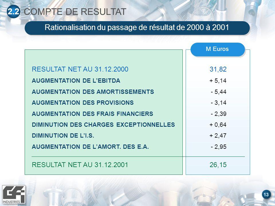13 M Euros RESULTAT NET AU 31.12.2000 AUGMENTATION DE LEBITDA AUGMENTATION DES AMORTISSEMENTS AUGMENTATION DES PROVISIONS AUGMENTATION DES FRAIS FINANCIERS DIMINUTION DES CHARGES EXCEPTIONNELLES DIMINUTION DE LI.S.