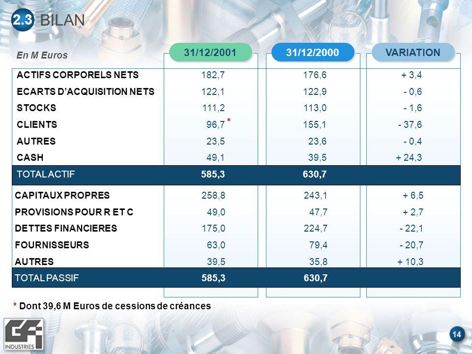 14 En M Euros BILAN 2.3 VARIATION 31/12/2000 31/12/2001 CAPITAUX PROPRES PROVISIONS POUR R ET C DETTES FINANCIERES FOURNISSEURS AUTRES TOTAL PASSIF 258,8 49,0 175,0 63,0 39,5 585,3 243,1 47,7 224,7 79,4 35,8 630,7 + 6,5 + 2,7 - 22,1 - 20,7 + 10,3 * Dont 39,6 M Euros de cessions de créances ACTIFS CORPORELS NETS ECARTS DACQUISITION NETS STOCKS CLIENTS AUTRES CASH TOTAL ACTIF 182,7 122,1 111,2 96,7 23,5 49,1 585,3 176,6 122,9 113,0 155,1 23,6 39,5 630,7 + 3,4 - 0,6 - 1,6 - 37,6 - 0,4 + 24,3 *