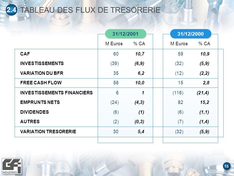 15 31/12/2000 M Euros% CA 31/12/2001 M Euros% CA TABLEAU DES FLUX DE TRESORERIE 2.4 INVESTISSEMENTS FINANCIERS EMPRUNTS NETS DIVIDENDES AUTRES 6 (24) (6) (2) (116) 82 (6) (7) 1 (4,3) (1) (0,3) (21,4) 15,2 (1,1) (1,4) VARIATION TRESORERIE30(32)5,4(5,9) CAF INVESTISSEMENTS VARIATION DU BFR FREE CASH FLOW 60 (39) 35 56 59 (32) (12) 15 10,7 (6,9) 6,2 10,0 10,9 (5,9) (2,2) 2,8