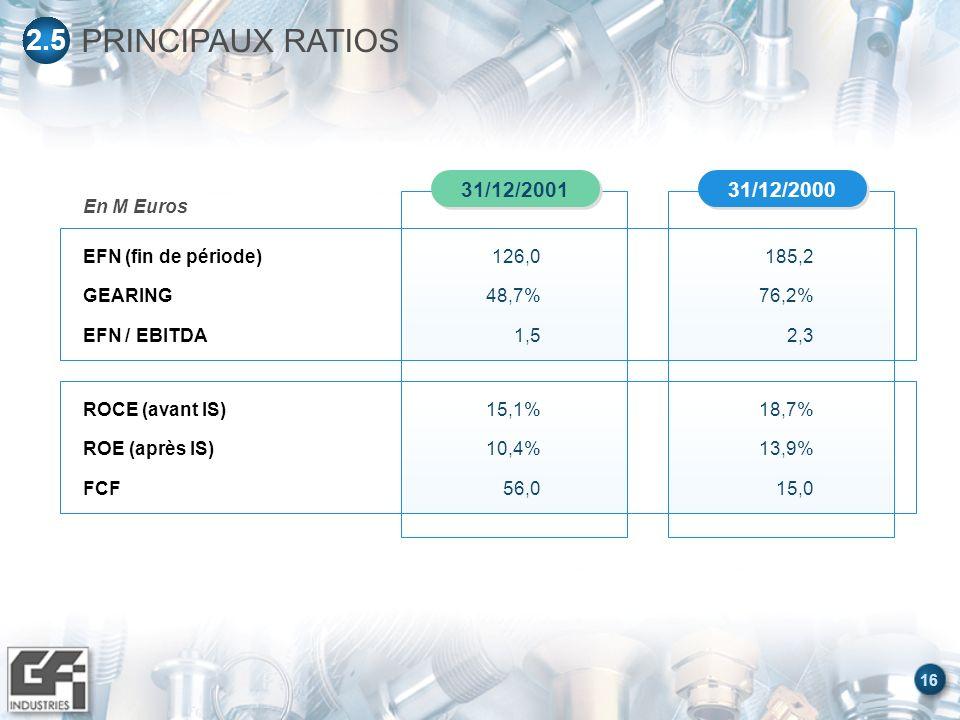 16 En M Euros 31/12/2000 31/12/2001 EFN (fin de période) GEARING EFN / EBITDA 126,0 48,7% 1,5 185,2 76,2% 2,3 ROCE (avant IS) ROE (après IS) FCF 15,1% 10,4% 56,0 18,7% 13,9% 15,0 PRINCIPAUX RATIOS 2.5