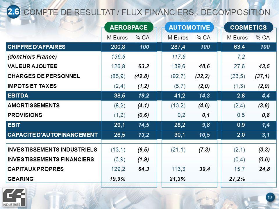 17 INVESTISSEMENTS INDUSTRIELS INVESTISSEMENTS FINANCIERS CAPITAUX PROPRES GEARING CHIFFRE DAFFAIRES (dont Hors France) VALEUR AJOUTEE CHARGES DE PERSONNEL IMPOTS ET TAXES EBITDA AMORTISSEMENTS PROVISIONS EBIT CAPACITE DAUTOFINANCEMENT COMPTE DE RESULTAT / FLUX FINANCIERS : DECOMPOSITION 2.6 AUTOMOTIVE M Euros% CA (21,1) 113,3 21,3% (7,3) 39,4 287,4 117,6 139,6 (92,7) (5,7) 41,2 (13,2) 0,2 28,2 30,1 100 48,6 (32,2) (2,0) 14,3 (4,6) 0,1 9,8 10,5 COSMETICS M Euros% CA (2,1) (0,4) 15,7 27,2% (3,3) (0,6) 24,8 63,4 7,2 27,6 (23,5) (1,3) 2,8 (2,4) 0,5 0,9 2,0 100 43,5 (37,1) (2,0) 4,4 (3,8) 0,8 1,4 3,1 AEROSPACE M Euros% CA (13,1) (3,9) 129,2 19,9% (6,5) (1,9) 64,3 200,8 136,6 126,8 (85,9) (2,4) 38,5 (8,2) (1,2) 29,1 26,5 100 63,2 (42,8) (1,2) 19,2 (4,1) (0,6) 14,5 13,2