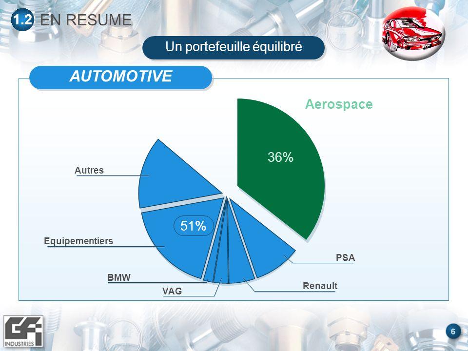6 EN RESUME 1.2 Aerospace 36% AUTOMOTIVE Renault BMW Autres 51% PSA VAG Equipementiers Un portefeuille équilibré