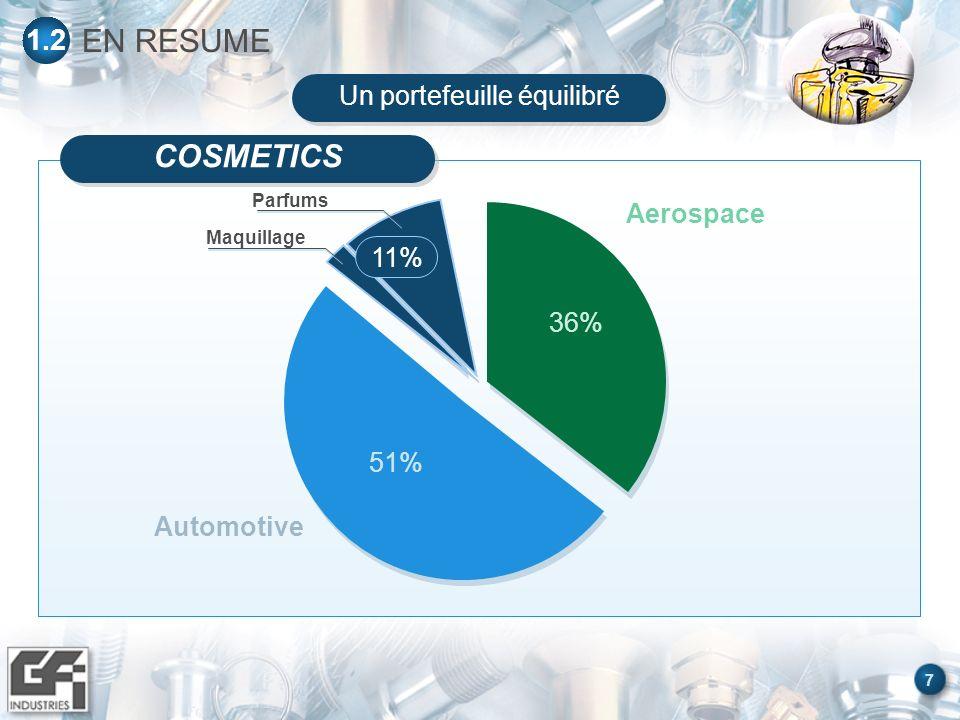 8 EN RESUME 1.2 Cosmetics 2%Autres 11% Un portefeuille équilibré Automotive Aerospace 36% 51%