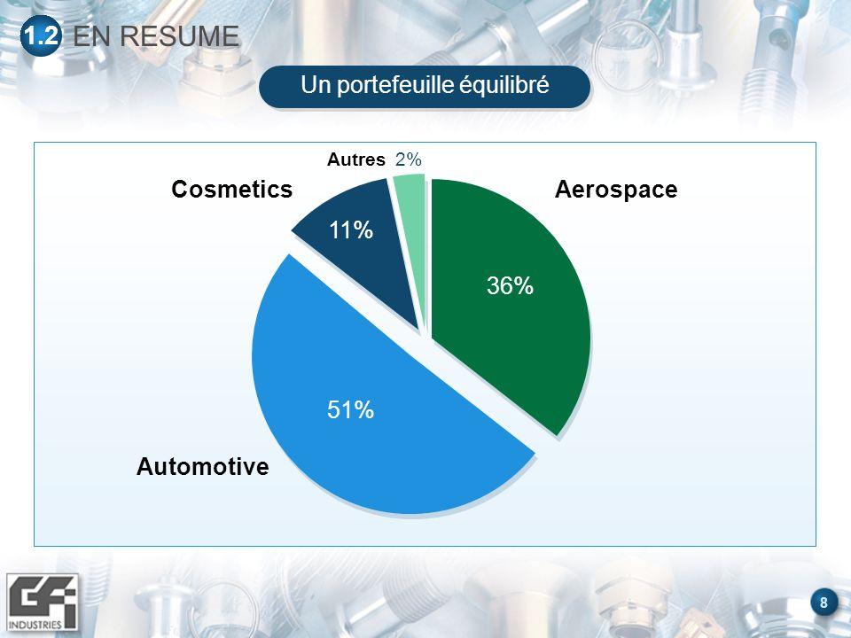 9 Aerospace 36% Automotive 51% Cosmetics 11% Autres 2% Hors France Hors France 47% France 53% Autres 3% USA/Canada 15% Europe 29% * Hors GFD EN RESUME 1.3 Une croissance significative sur les 9 premiers mois de lannée suivi dun fort ralentissement au 4ème Trimestre 2001 CA 2001* : 560 M + 3,5 % Malgré la sortie de GFD, le groupe poursuit sa croissance et son internationalisation