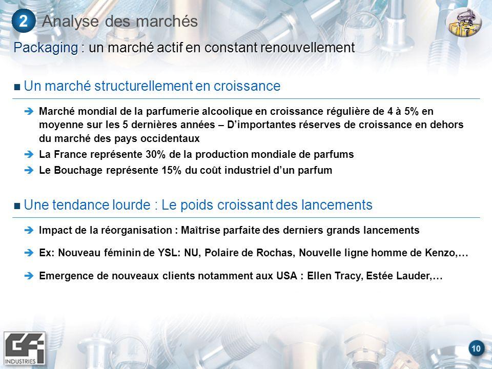 10 Analyse des marchés2 Packaging : un marché actif en constant renouvellement Une tendance lourde : Le poids croissant des lancements Impact de la ré