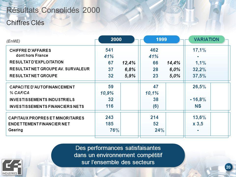 20 Résultats Consolidés 2000 Chiffres Clés CHIFFRE D'AFFAIRES dont hors France RESULTAT D'EXPLOITATION RESULTAT NET GROUPE AV. SURVALEUR RESULTAT NET