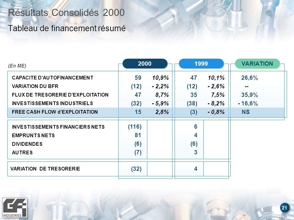 21 Résultats Consolidés 2000 Tableau de financement résumé (En ME) VARIATION 1999 2000 INVESTISSEMENTS FINANCIERS NETS EMPRUNTS NETS DIVIDENDES AUTRES