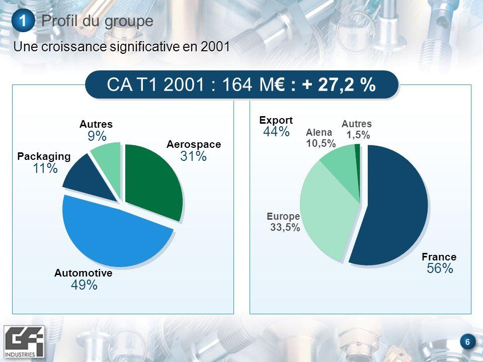 6 Profil du groupe1 Une croissance significative en 2001 Aerospace 31% Automotive 49% Packaging 11% Autres 9% Export 44% France 56% Autres 1,5% Alena