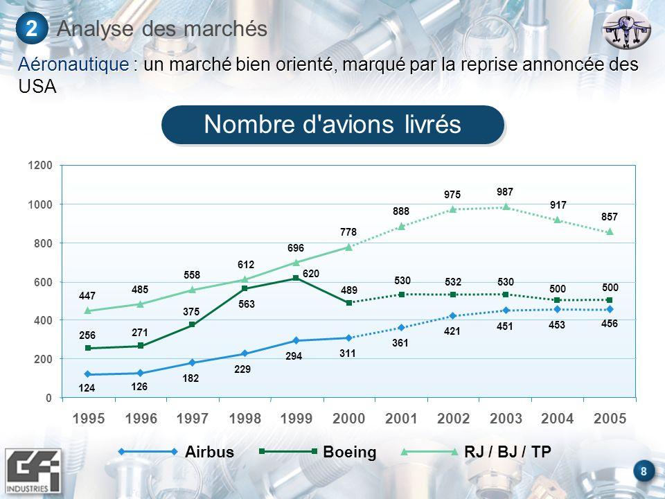 8 2 Aéronautique : un marché bien orienté, marqué par la reprise annoncée des USA 0 200 400 600 800 1000 1200 1995199619971998199920002001200220032004