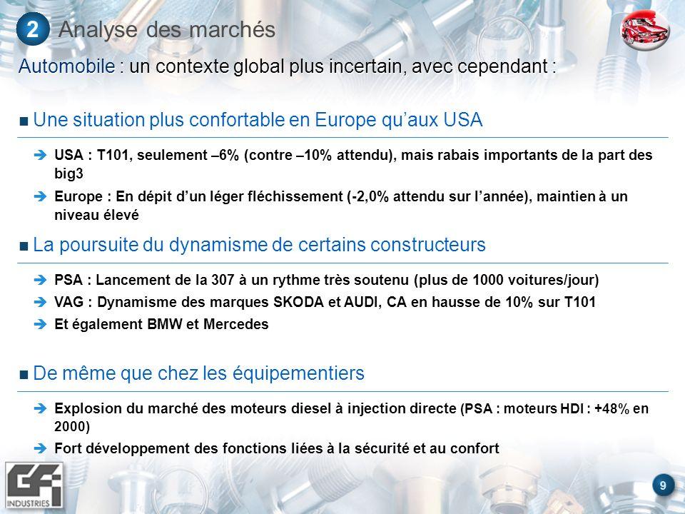 9 Analyse des marchés2 Automobile : un contexte global plus incertain, avec cependant : La poursuite du dynamisme de certains constructeurs PSA : Lanc
