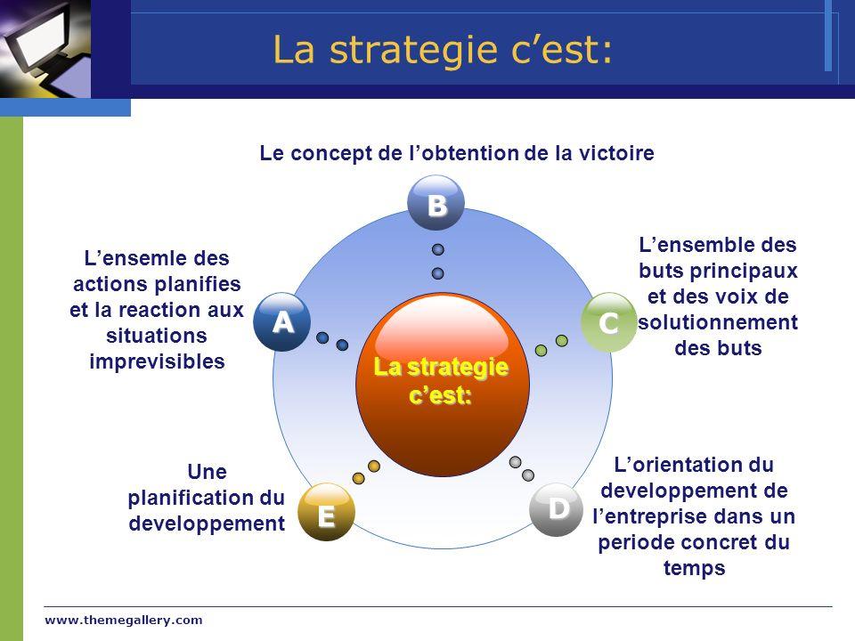 www.themegallery.com La strategie cest: B E C D A Lensemle des actions planifies et la reaction aux situations imprevisibles Le concept de lobtention