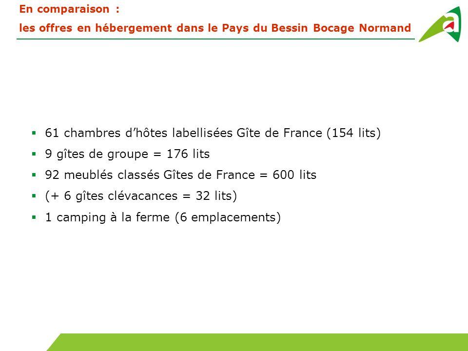 En comparaison : les offres en hébergement dans le Pays du Bessin Bocage Normand 61 chambres dhôtes labellisées Gîte de France (154 lits) 9 gîtes de g