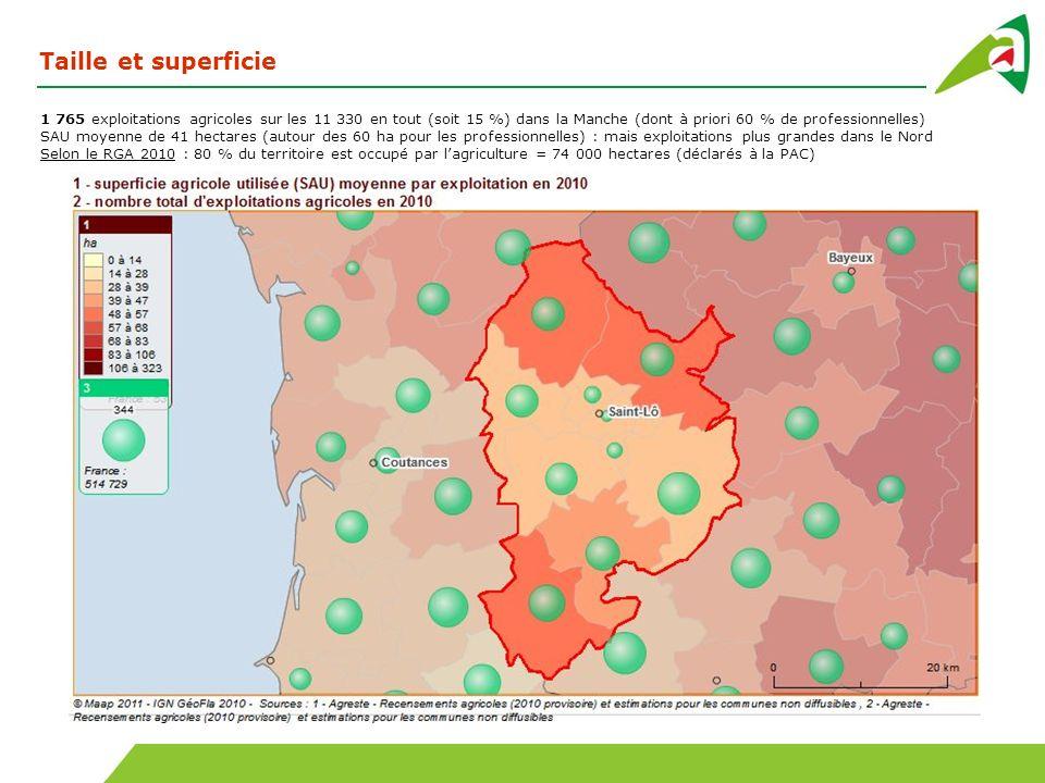 1 765 exploitations agricoles sur les 11 330 en tout (soit 15 %) dans la Manche (dont à priori 60 % de professionnelles) SAU moyenne de 41 hectares (a
