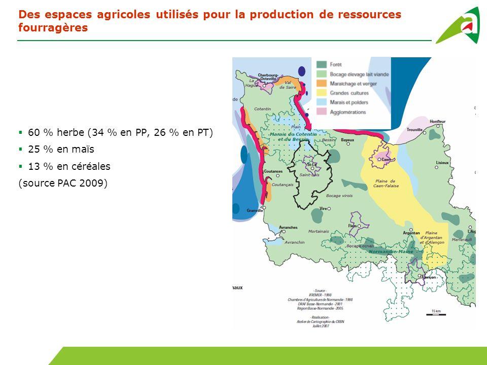 Des espaces agricoles utilisés pour la production de ressources fourragères 60 % herbe (34 % en PP, 26 % en PT) 25 % en maïs 13 % en céréales (source