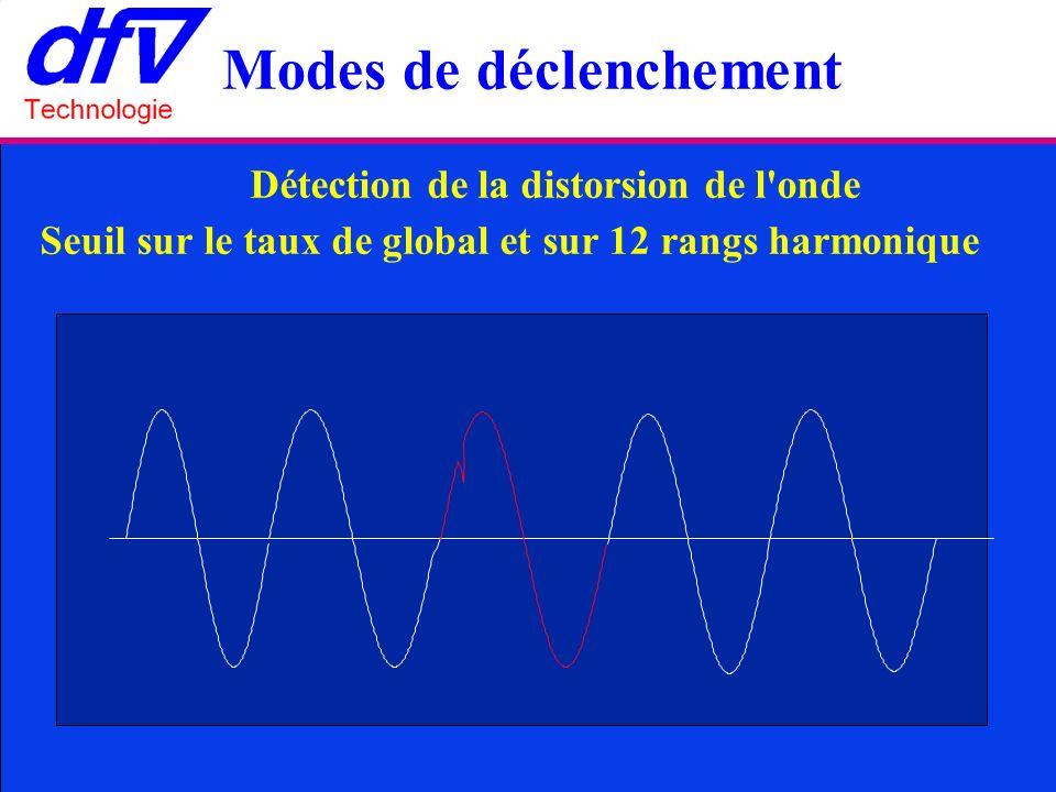 Détection de la distorsion de l onde Seuil sur le taux de global et sur 12 rangs harmonique Modes de déclenchement