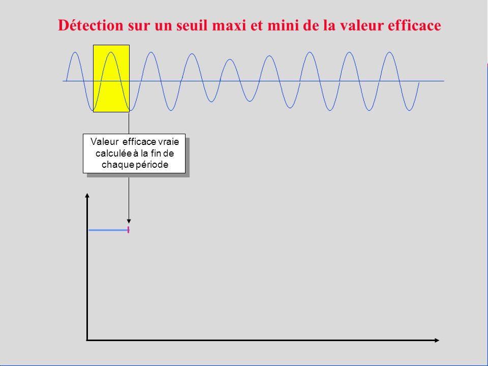 Valeur efficace vraie calculée à la fin de chaque période Détection sur un seuil maxi et mini de la valeur efficace
