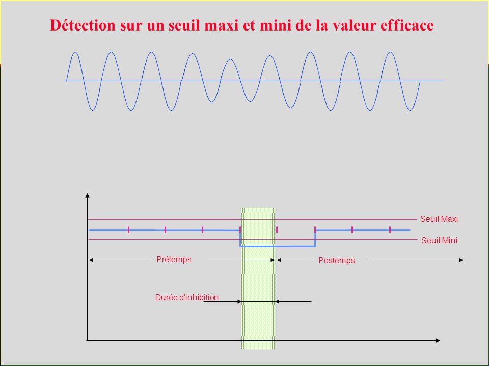 Seuil Maxi Seuil Mini Prétemps Postemps Durée d inhibition Détection sur un seuil maxi et mini de la valeur efficace