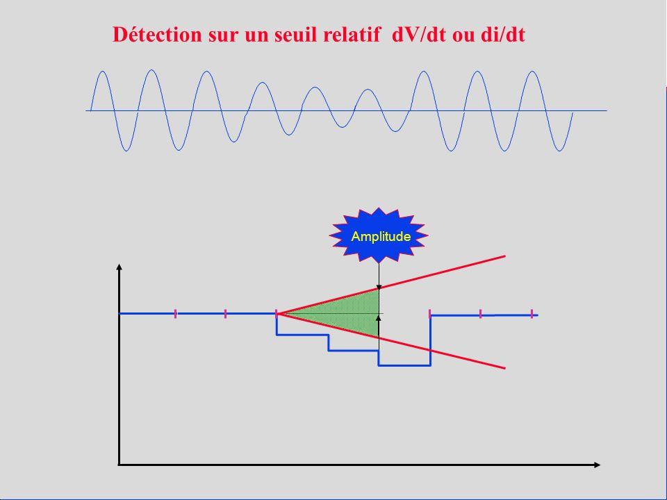 Amplitude Détection sur un seuil relatif dV/dt ou di/dt