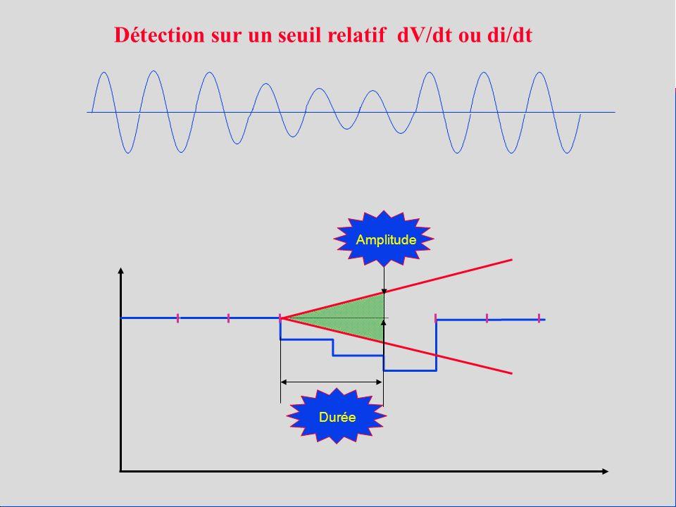 Amplitude Durée Détection sur un seuil relatif dV/dt ou di/dt