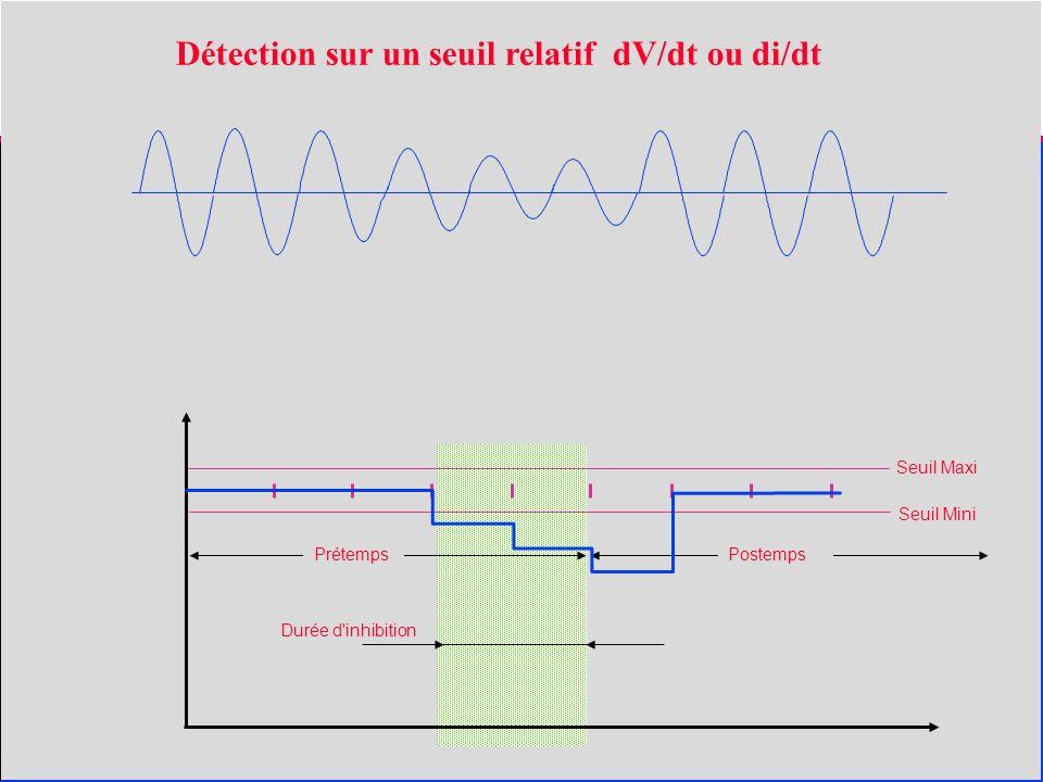 Seuil Maxi Seuil Mini Prétemps Postemps Durée d inhibition Détection sur un seuil relatif dV/dt ou di/dt