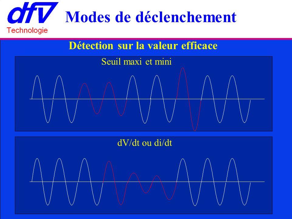 Détection sur la valeur efficace Seuil maxi et mini dV/dt ou di/dt Modes de déclenchement