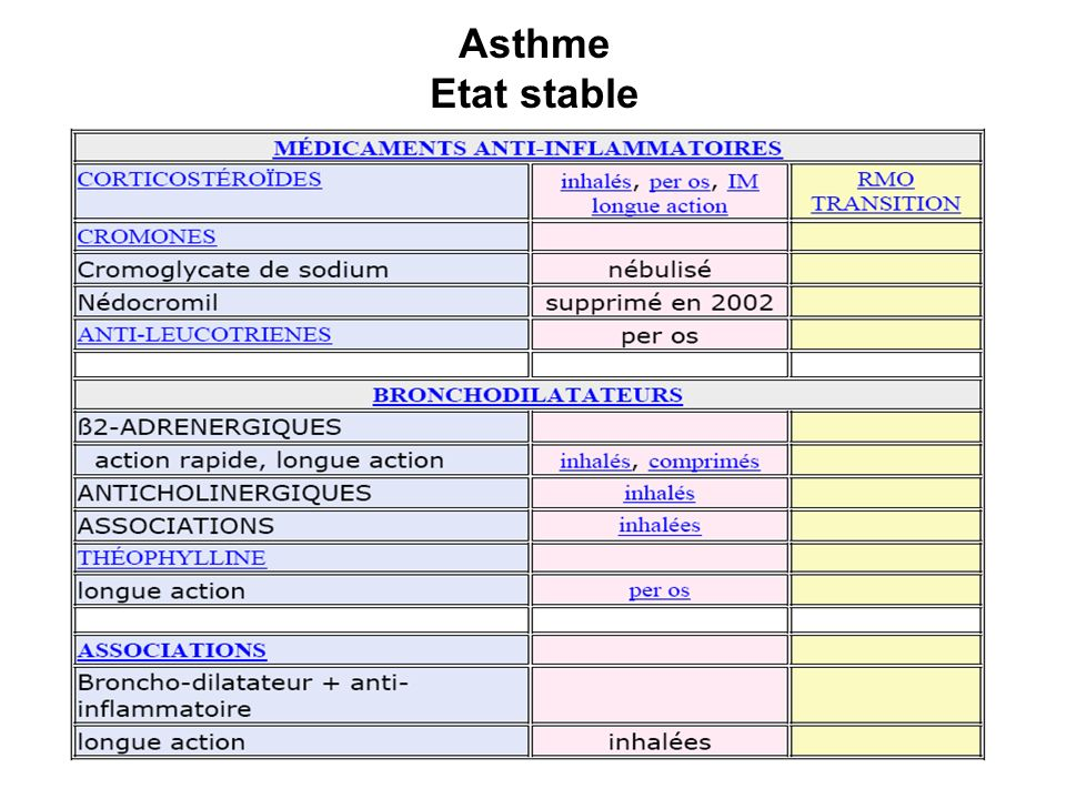 Asthme Crise d asthme simple