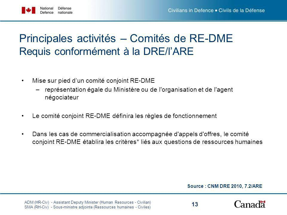 ADM (HR-Civ) - Assistant Deputy Minister (Human Resources - Civilian) SMA (RH-Civ) - Sous-ministre adjointe (Ressources humaines - Civiles) 13 Princip