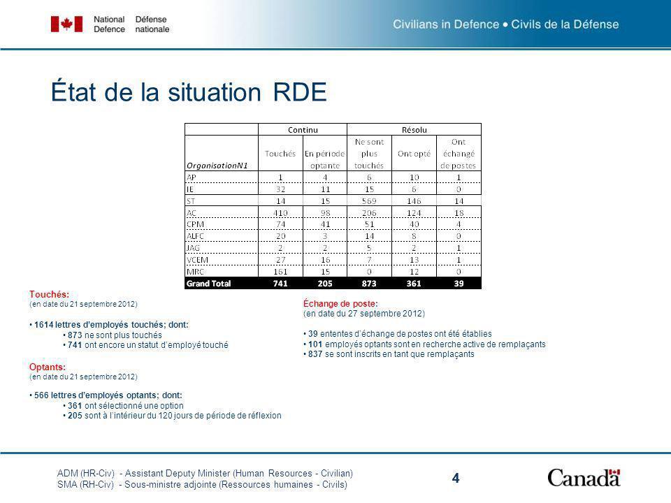 ADM (HR-Civ) - Assistant Deputy Minister (Human Resources - Civilian) SMA (RH-Civ) - Sous-ministre adjointe (Ressources humaines - Civils) 444 État de la situation RDE Touchés: (en date du 21 septembre 2012) 1614 lettres demployés touchés; dont: 873 ne sont plus touchés 741 ont encore un statut demployé touché Optants: (en date du 21 septembre 2012) 566 lettres demployés optants; dont: 361 ont sélectionné une option 205 sont à lintérieur du 120 jours de période de réflexion Échange de poste: (en date du 27 septembre 2012) 39 ententes déchange de postes ont été établies 101 employés optants sont en recherche active de remplaçants 837 se sont inscrits en tant que remplaçants