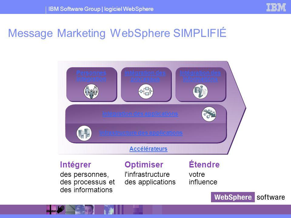 IBM Software Group | logiciel WebSphere Message Marketing WebSphere SIMPLIFIÉ Intégrer des personnes, des processus et des informations Étendre votre