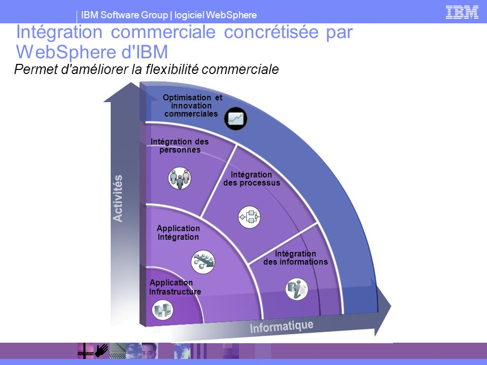 IBM Software Group | logiciel WebSphere Intégration commerciale concrétisée par WebSphere d'IBM Intégration des personnes Intégration des informations