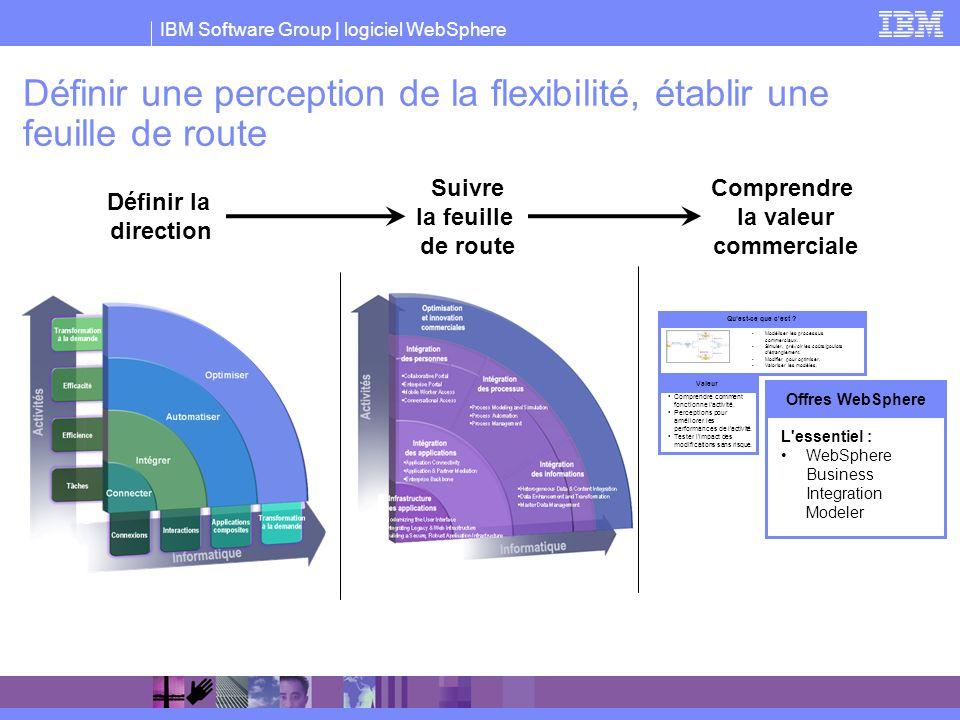 IBM Software Group | logiciel WebSphere Définir une perception de la flexibilité, établir une feuille de route Définir la direction Suivre la feuille