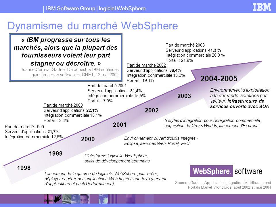 IBM Software Group | logiciel WebSphere 1999 2000 2001 2002 2004-2005 Lancement de la gamme de logiciels WebSphere pour créer, déployer et gérer des a