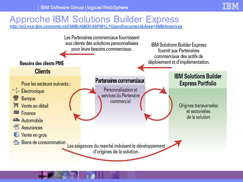 IBM Software Group | logiciel WebSphere Approche IBM Solutions Builder Express http://w3.ncs.ibm.com/smb.nsf/SMB/AMER-65FMYL?OpenDocument&Area=SMBAmer
