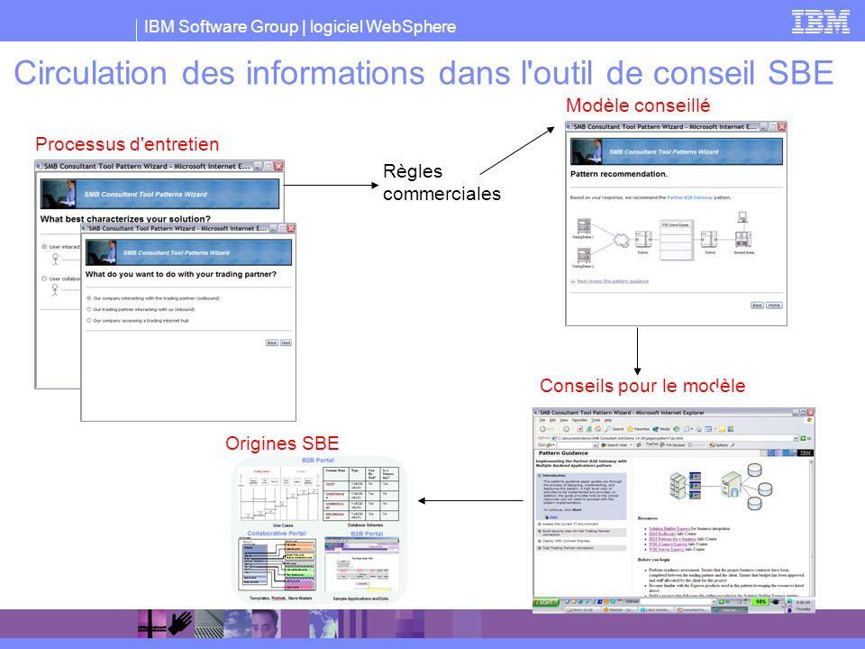 IBM Software Group | logiciel WebSphere Circulation des informations dans l'outil de conseil SBE Processus d'entretien Modèle conseillé Conseils pour