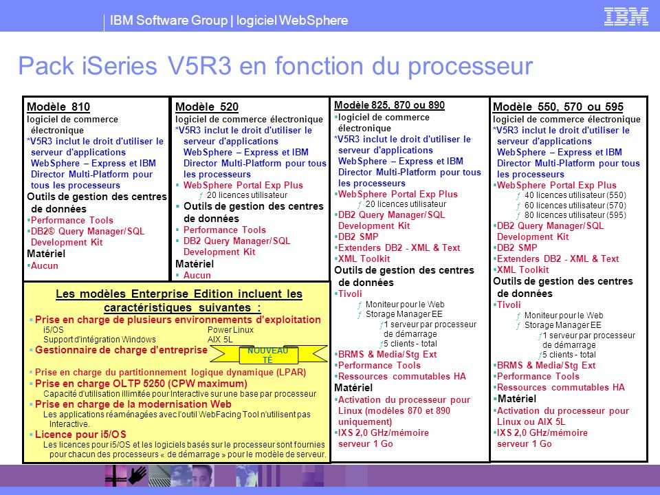 IBM Software Group | logiciel WebSphere Modèle 810 logiciel de commerce électronique *V5R3 inclut le droit d'utiliser le serveur d'applications WebSph