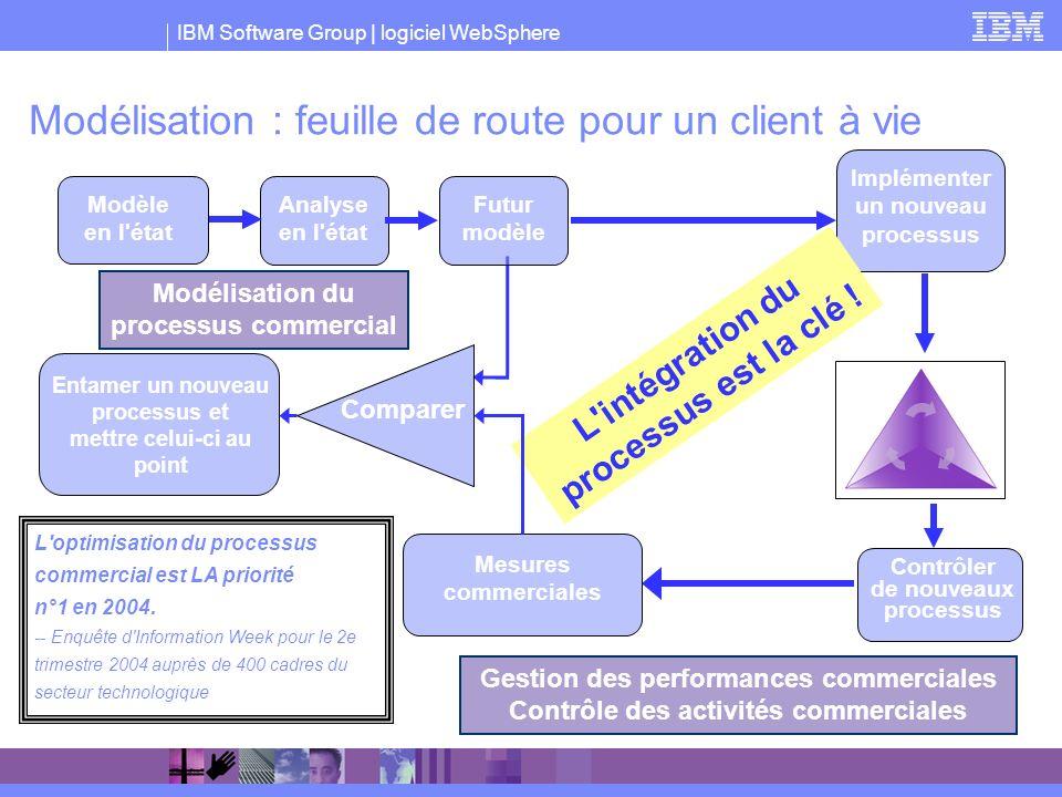 IBM Software Group | logiciel WebSphere Modélisation : feuille de route pour un client à vie L'optimisation du processus commercial est LA priorité n°