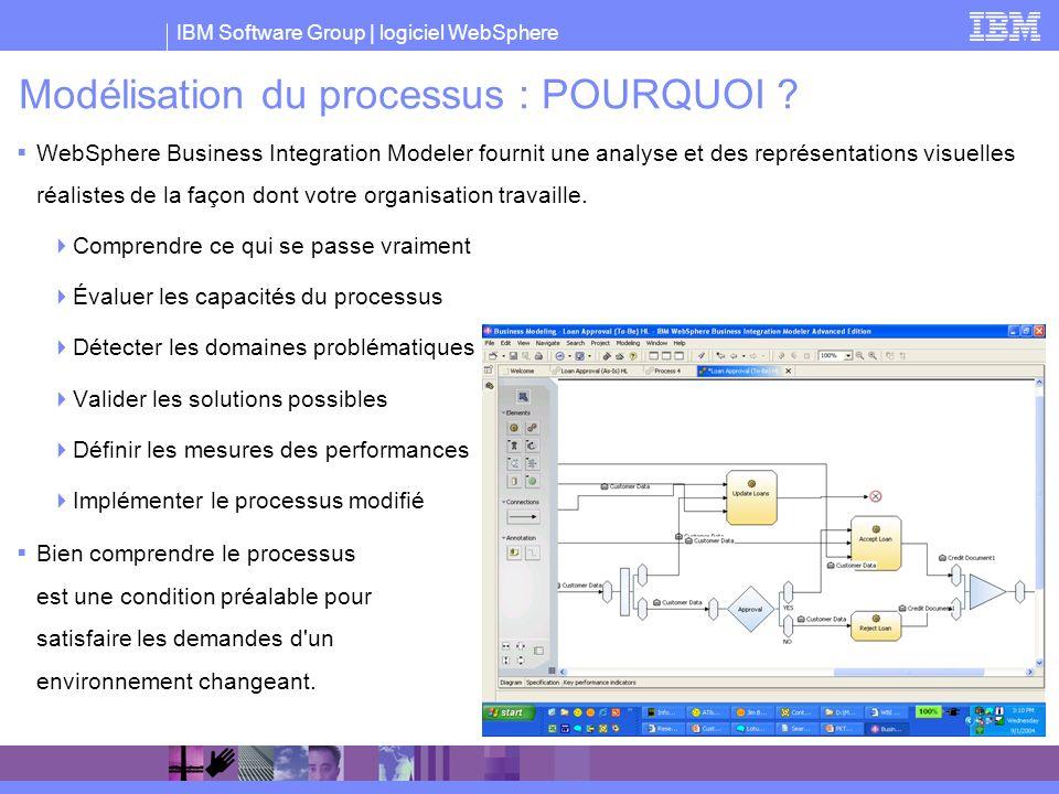 IBM Software Group | logiciel WebSphere Modélisation du processus : POURQUOI ? WebSphere Business Integration Modeler fournit une analyse et des repré